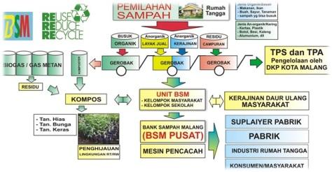 contoh diagram pengelolaan sampah