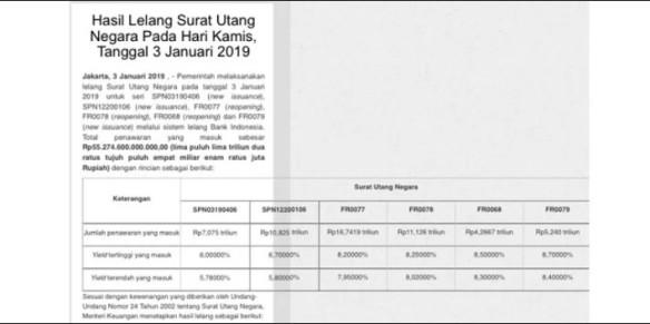 Lelang Surat Utang Jokowi Tega Bebani Generasi Masa Depan
