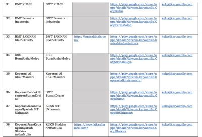Ojk Tutup 50 Fintech Ilegal Berkedok Koperasi Ini Daftarnya Www